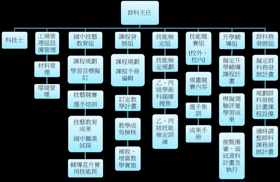 科組織架構(另開啟新視窗)